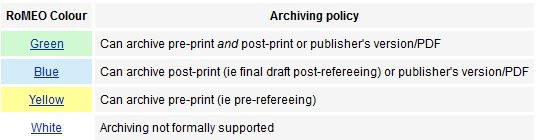 Screenshot: unterschiedliche archiving policies in sherpa/romeo (green, blue yellow white)